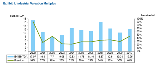 are acquisition multiples too high