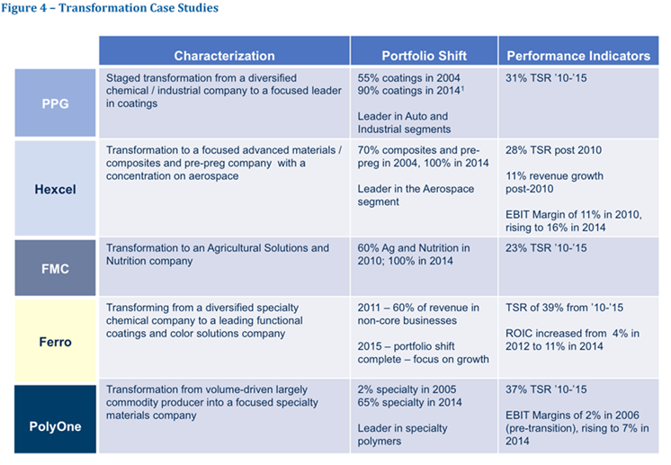 The Power of Portfolio Focus: The Chemical Sector