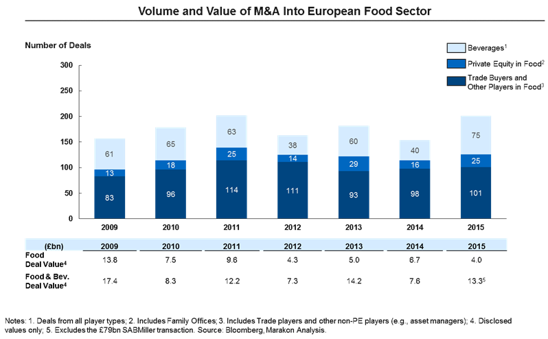 M&A European Food Sector Marakon
